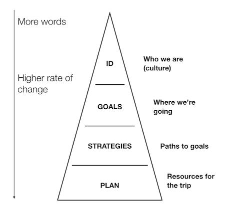 strategy-graph